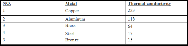copper-table-numbers
